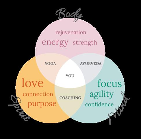 simone kaufmann coaching yoga
